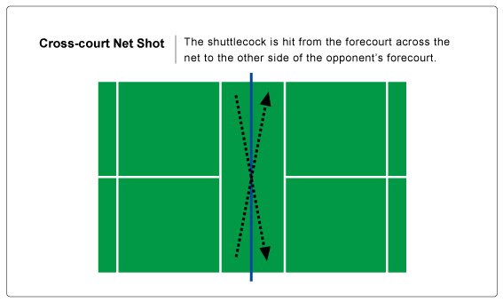 This is what it looks like. Your body movement is the same as if you'd hit it to the back of the court, but you wait until the birdie falls low, really low, and at the last second you kinda move your hand a certain way and it barely clears the net and lands on the diagonal side of the court.